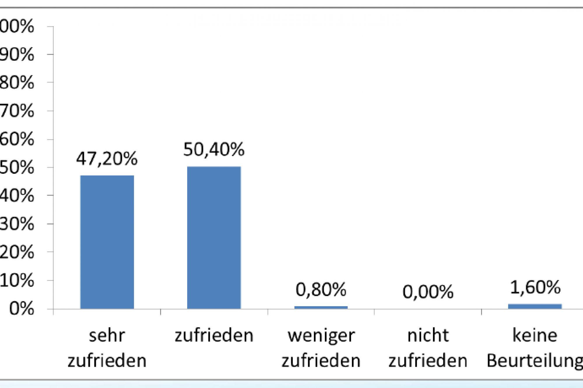 befragung_fernwasserversorgung_Franken.png