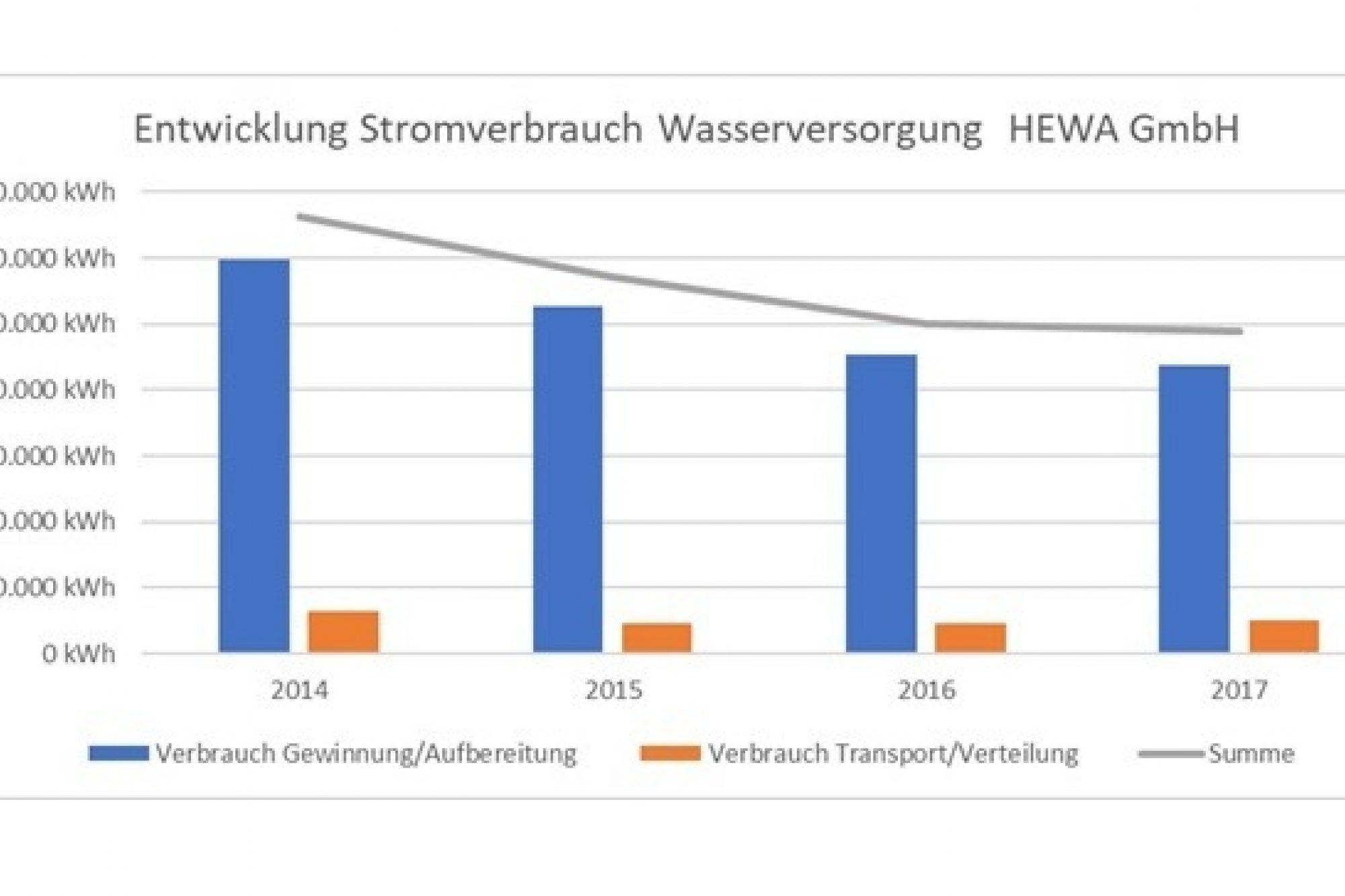Entwicklung Stromverbrauch Bei Wasserversorgung C Hewa