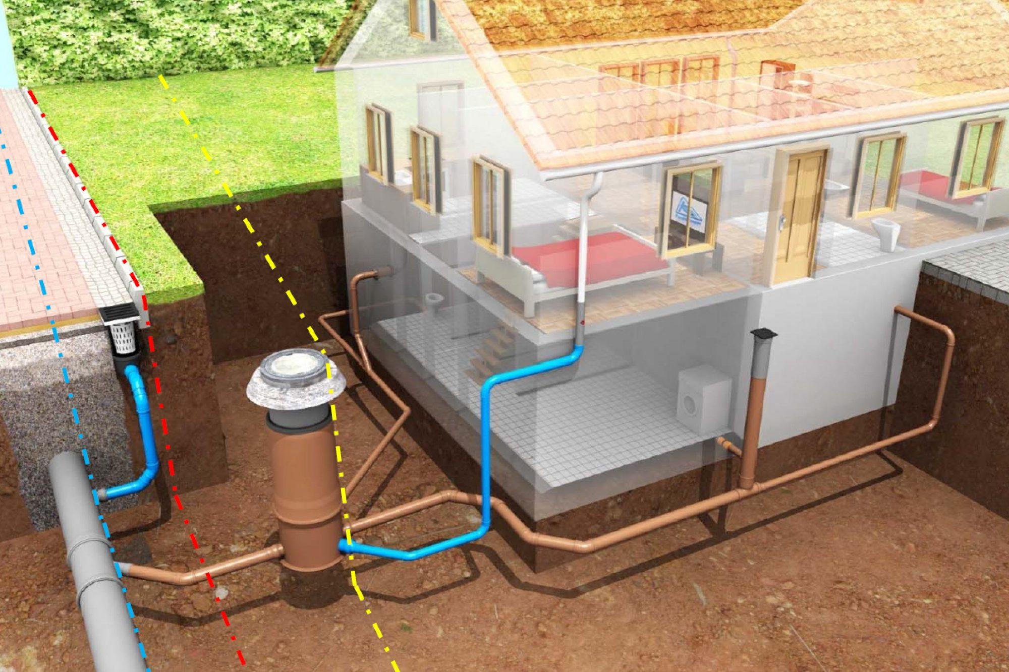 Illustration des Aufbaus einer Grundstücksentwässerungsanlage